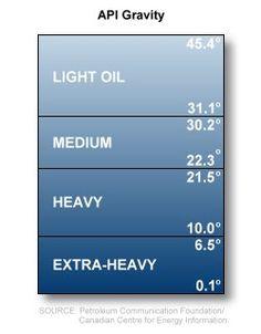 Что такое тяжелая нефть?