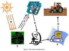 Agricultural Remote Sensing Basics #MapASyst