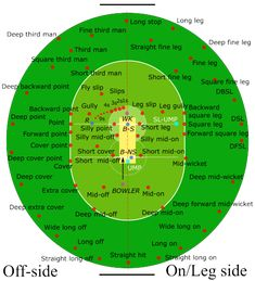 All of the fielding positions on a modern day cricket pitch. Cricket Books, Cricket Tips, Cricket Quotes, Cricket Games, Cricket Sport, Icc Cricket, Cricket Logo, Cricket Poster, Ms Dhoni Wallpapers
