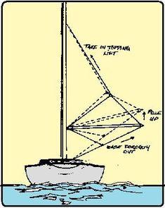 Sailing Terms, Sailing Lessons, Hunter Sailboats, Boat Navigation, Boating Tips, Boat Projects, Set Sail, Boat Building, Common Sense