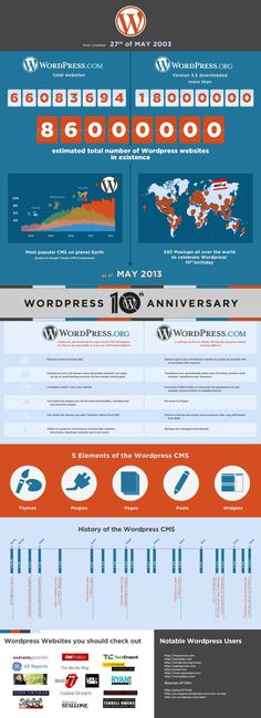 Infographic I did for Wordpress 10th anniversary