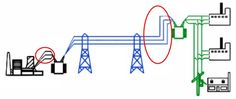 Термин «фидер» в электрике сейчас практически не применяется, но, тем не менее, его можно услышать от мастеров старой школы. В нашей статье мы попробовали разобраться, что скрывается  под этим названием, как оно появилось в терминологии и почему сейчас вышло из у�