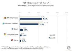 Internet- Browser- Verteilung: Google Chrome holt stark auf, Microsoft Internet Explorer muss Federn lassen...