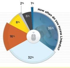The LinkedIn Profile [Infographic]Posted  June 4, 2012 #SEO #LinkedIn