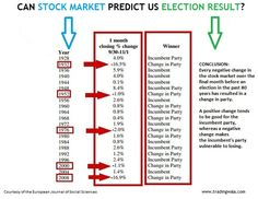 Can Stock Market Predict #US #Election Result?