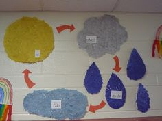 Here are a few things we did for our weather unit. Weather Mural The kids worked on tearing tiny pieces of paper to create these pictur. 1st Grade Science, Kindergarten Science, Elementary Science, Teaching Science, Science For Kids, Teaching Ideas, Kindergarten Classroom, Student Teaching, Earth Science
