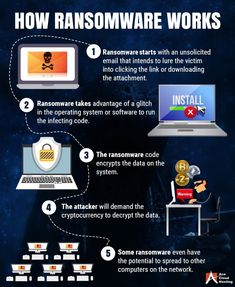 Ransomware is a malicious program that restricts the access to the information until a ransom is paid. Here are some tips to stay safe. Computer Technology, Computer Programming, Computer Science, Science And Technology, Security Technology, Computer Tips, Computer Fan, Software Programmer, Software Testing
