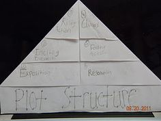 lots of foldables on this blog!  Love this plot structure one!