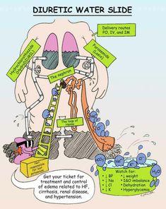 Pharmacology Mnemonics, Pharmacology Nursing, Rn School, Pharmacy School, Medical School, Nursing Board, Nursing Tips, Med Surg Nursing, Nursing School Notes