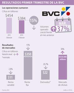 Resultados primer trimestre de la #BVC vía @larepublica_co