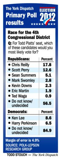 York Dispatch poll shows Reilly leading Perry in the 4th Congressional District primary, but the majority of voters still haven't made up their minds.