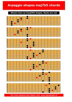 These fingering suggestions was made by finding the arpeggio in each of the 7 3-note-per-string scale fingerings. You can also download the chart as a pdf here:  Cmaj7b5 arpeggios