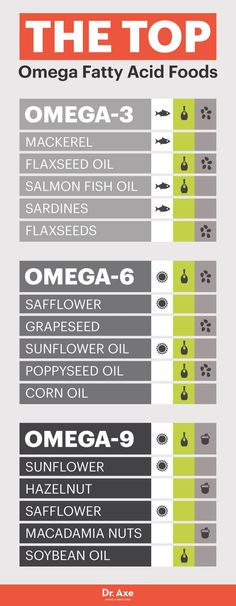 Omega-9 foods - Dr. Axe http://www.draxe.com #health #holistic #natural