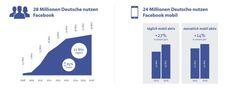 28 Millionen Menschen nutzen Facebook in Deutschland aktiv, davon 24 Millionen mobil und 21 Millionen davon jeden Tag.