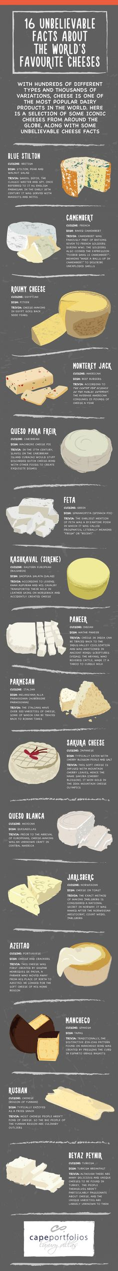 16 Unbelievable Facts About the World's Favorite Cheese #infographic #Cheese #Food