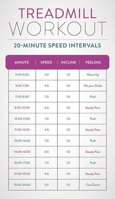 This treadmill workout has speed intervals for a greater calorie burn in 20 minutes than you would from an easy/moderate pace for an hour!