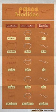 Pesos e medidas  http://mixidao.wordpress.com/