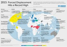 Forced displacement hits a record high World Refugee Day, Social Awareness, I Care, Germany, Twitter, Canada, People, Human Geography, Persecution