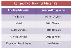 Different roof materials stay for different life span. Have an overview of the Longevity of  sc 1 st  Pinterest & Best Roof Pitch for Attic | Types of damage that can result ... memphite.com