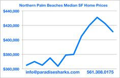 Median single family home prices in the Jupiter area are down for the 2nd straight month and in-line with expectations during the inevitable summer slowdown. Down 2.7% over that past 30 days but still 8.2% above year ago figures.  Paradise Sharks will be publishing our mid-month market analysis this week so stay tuned and contact us at info@paradisesharks.com if we can be of help with anything real estate in your world.  Fins up........   #jupiterhomeprices