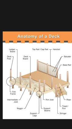 Deck Building Plans, Building Stairs, Pool Deck Plans, Building Homes, Framing Construction, Deck Construction, Deck Balusters, Floating Deck, Deck Stairs