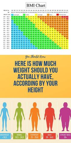 There is a frequent fallacy when it comes what your weight should be in correlation with your height