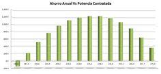 Potencia Contratada - Ahorro Anual Potencia Óptima Bar Chart, Counseling, Yearly, Bar Graphs