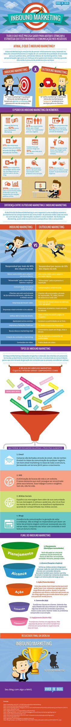 Infografico Inbound Marketing [Infográfico] Inbound Marketing: A… Inbound Marketing, Digital Marketing Strategy, Marketing Online, Online Advertising, Sales And Marketing, Marketing And Advertising, Business Marketing, Content Marketing, Internet Marketing