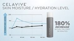 Restore moisture and support your skin's natural ability to reduce the visible signs of aging. Each product contains innovative science-based ingredients and vital nutrients to replenish, balance, and restore your skin's youthful appearance. Health And Beauty, Health And Wellness, Health Fitness, Best Supplements, Organic Skin Care, Beauty Care, Healthy Skin, Moisturizer, Science