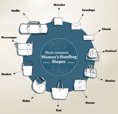 Most common women's handbag shapes - Carryology and The Design Files