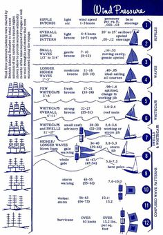 The Beaufort Scale is a measure of wind pressure and sea state that was developed by Admiral Beaufort of the British Navy. Beaufort Scale, Sea State, Sailing Lessons, Sailing Terms, Sailboat Living, Sailing Adventures, Boat Stuff, Armada, Boat Design