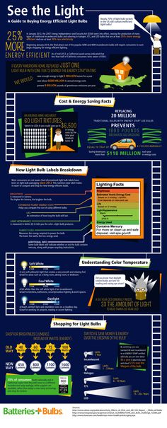 A guide to buying energy efficient light bulbs [Infographic] Energy Efficient Lighting, Energy Efficient Homes, Energy Efficiency, Power Energy, Good Energy, Save Energy, Diy Solar, Energy Technology, Shed Plans