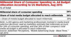 Millennial Share of Consumer Spending vs. Ad Budget Allocation According to US Marketers, Aug 2015 (% of total)