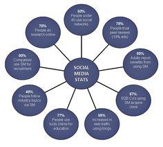 Social Media and Analytics