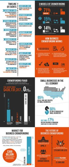 BUSINESS CROWDFUNDING MADE SIMPLE  http://blog.megafounder.com/crowdfunder-u-s-crowdfunding-great-infographic/