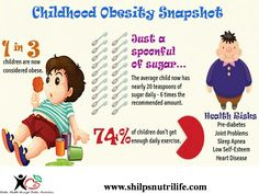 One in three kids are obese, isn't  it scary.....74% don't play enough outdoor games....think where are we heading...  #shilpsnutrilife #eathealthy #healthykids #childhoodobesity