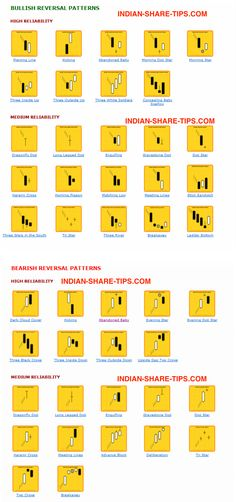 Candlestick Patterns in a Single Page to Learn & Earn