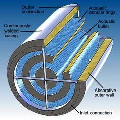 Annular ring circular silencer features - image - dB Noise Reduction