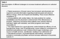 nociceptive and neuropathic pain. Patient adherence to medical treatment is also a challenge, especially in chronic pa