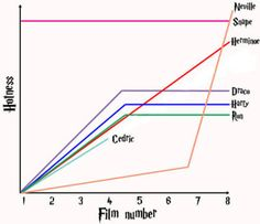 14 Charts That Only Harry Potter Geeks Will Understand So true! Cedric