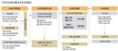 신사업 개발 및 추진 프로세스, DBR