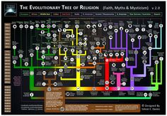Evolutionary Tree of Religion 2.0
