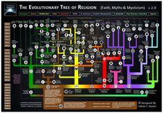 Evolutionary Tree of Religion 2.0