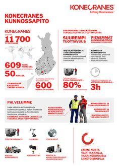 Infograafikirjasto | Konecranes Suomi