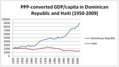 Why is Haiti so poor (compared to Dominican Republic)? There was no extractive growth in Haiti, just anarchy. [Why nations fail]