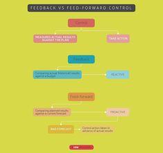 feedback control vs. feed forward control Feed Forward, Lean Six Sigma, Take Action, Budgeting, Study, How To Plan, Accounting, Students, Studio