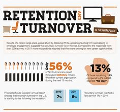 Employee turnover is increasing. Younger generations seem to change jobs more frequently then their predecessors. This article offers reasons for high turnover rates and tips for increasing an organization's ability to retain skilled employees. Notice the use of a piktographs here! #PPD500 wk11HRPhilosophy #meredithmatzkin http://www.jobscience.com/company/5-tricks-supercharge-employee-retention/