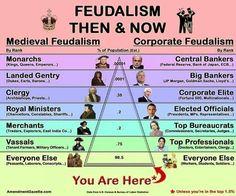 Feidalism