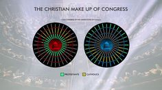 Survey Says: High percentage of Christians in Congress | A Pew Research survey of the religious makeup of the 115th United States Congress shows that Congress is about as Christian today as it was in the early 1960s.