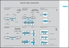 Set of posters on hydraulics - Poster - Hydraulics - Courseware - Learning Systems - Festo Didactic